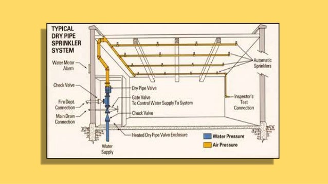 Design Of Water Based Fire Protection Systems Pdf