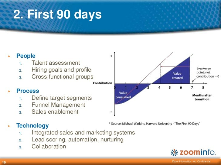 first 100 days plan template - your first 90 days in sales management