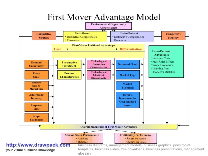 First Mover Advantage Model http://www.drawpack.com your visual business knowledge business diagrams, management models, b...