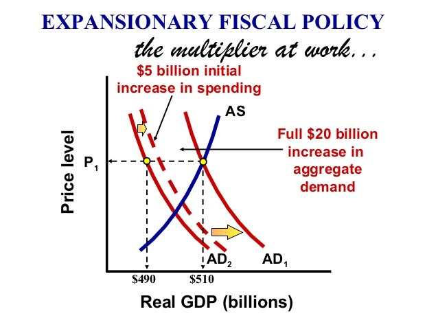 expansionary economic policy In an effort to move the economy out of a recession, the federal government would engage in expansionary economic policies respond to the following points.