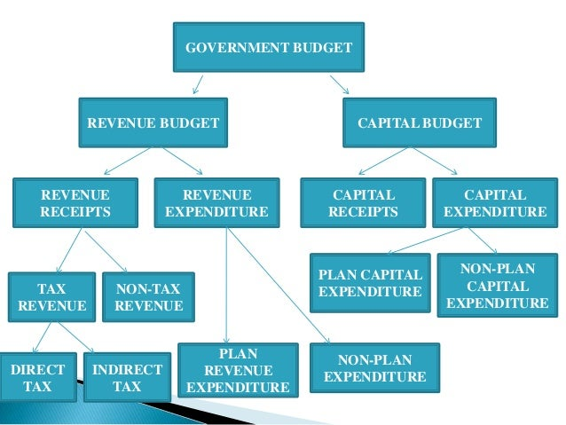 expenditures revenues and budgets The effects of oil shocks on government expenditures and government revenues nexus (with an application to iran's sanctions.