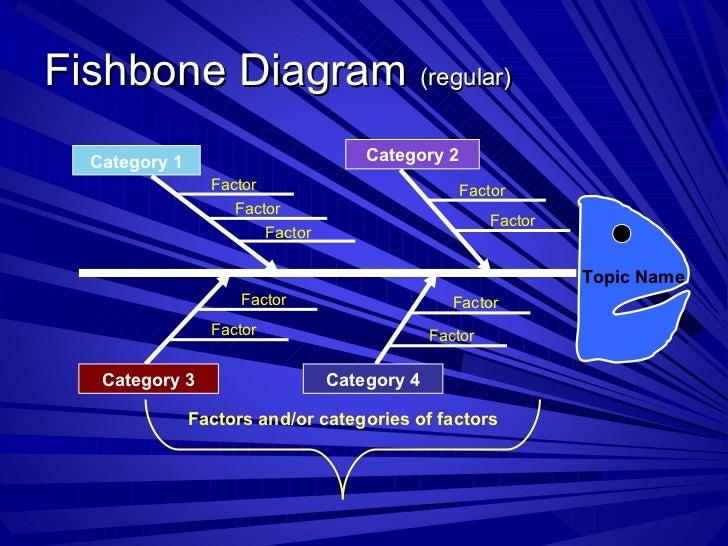 Fishbone Diagram (regular)  Category 1                         Category 2                 Factor                          ...