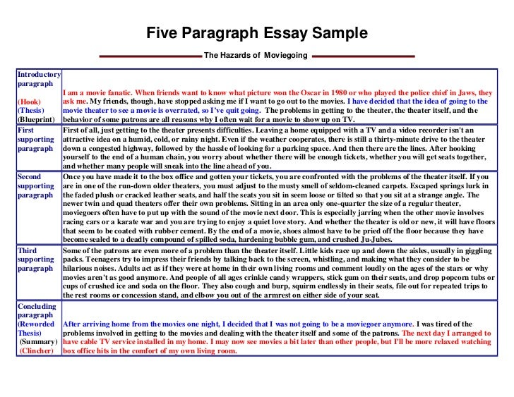 Five parts of an essay