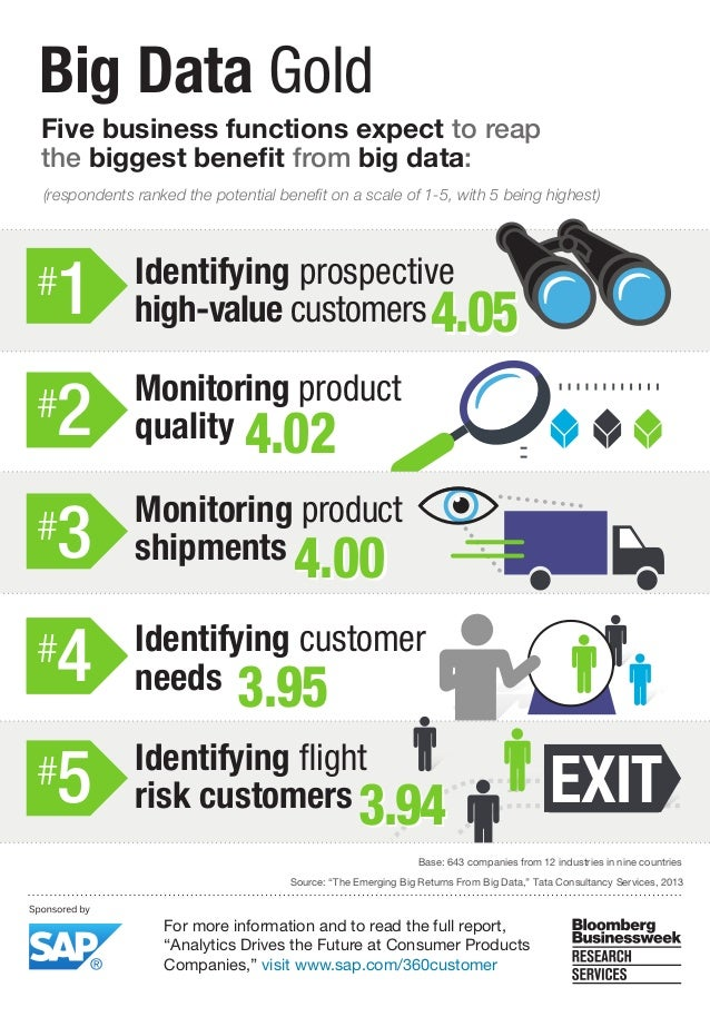 Big Data Gold Five business functions expect to reap the biggest benefit from big data: (respondents ranked the potential b...