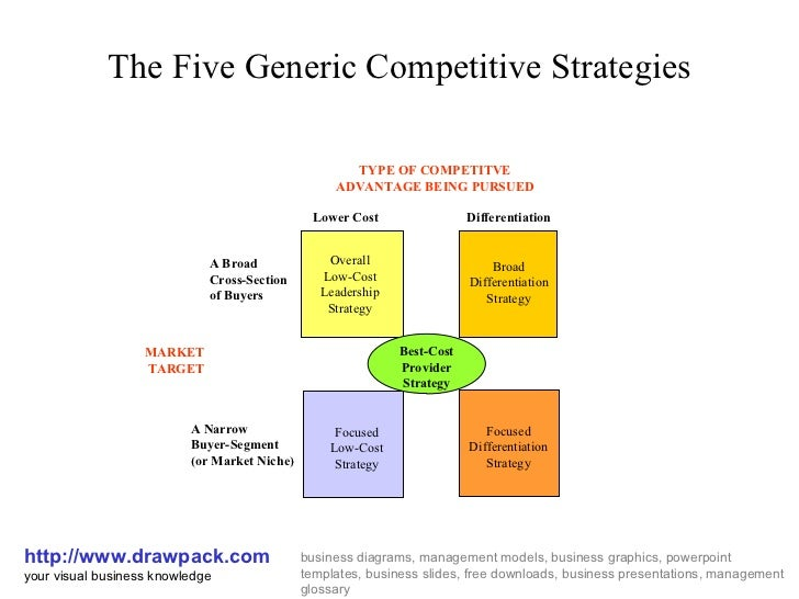 1 define and compare the business strategies Volume 8, 2007 - issue 1  customer relationship management as business  strategy appliance: theoretical and  basis, to determine crm strategy definition , and to identify crm strategy position in the whole of companies strategies.