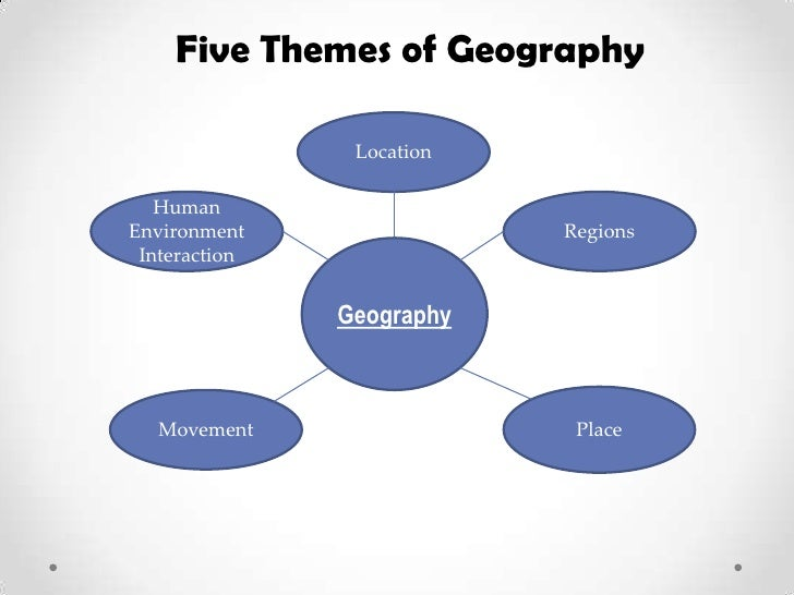 Five Themes of Geography                Location   HumanEnvironment                Regions Interaction               Geogr...