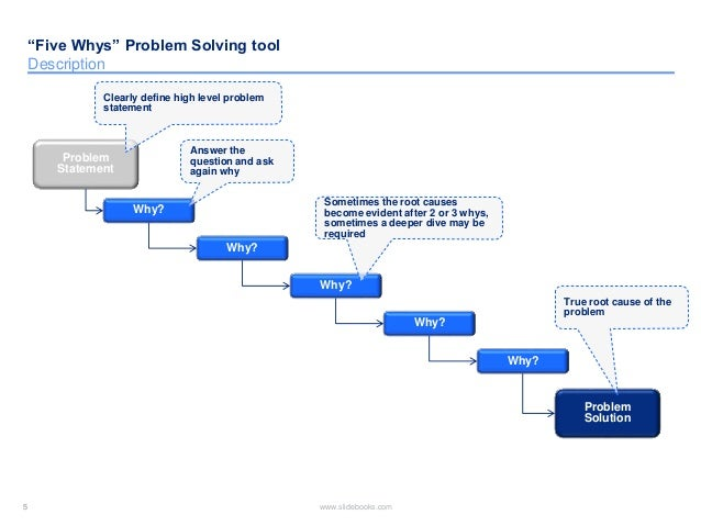 toyota problem statement Applying the toyota production system: using a patient safety alert system to  reduce error  cause that person to be stopped from working until the problem is  resolved a policy statement, senior executive commitment, dedicated resources, .