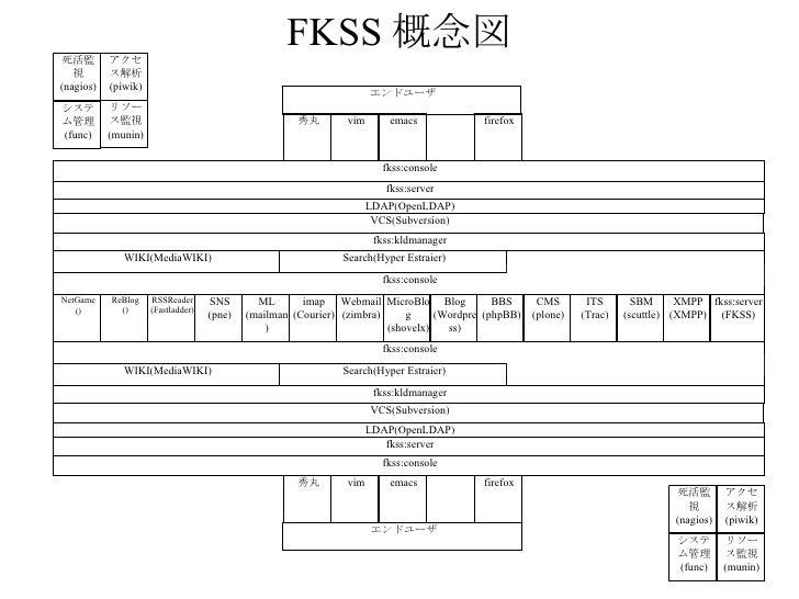 FKSS 概念図 ITS (Trac) Blog (Wordpress) 死活監視 (nagios) リソース監視 (munin) システム管理 (func) MicroBlog (shovelx) SBM (scuttle) XMPP (XM...