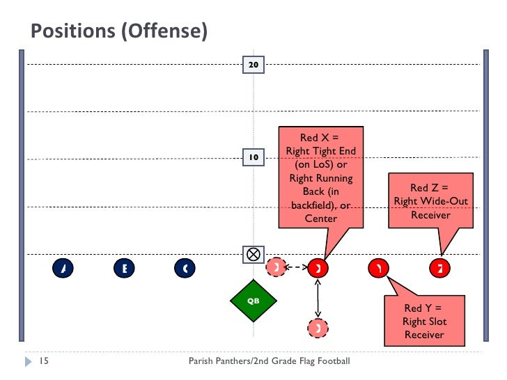 Flag Football Positions Diagram 2018 Images Pictures Flag