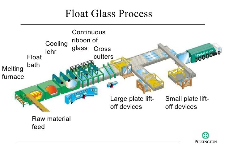 Density Float Glass Float Glass Process Continuous