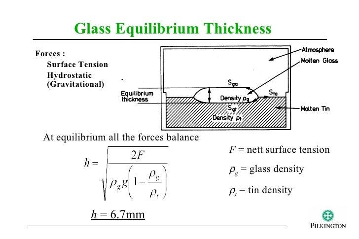 Density Float Glass Tension ρg Glass Density