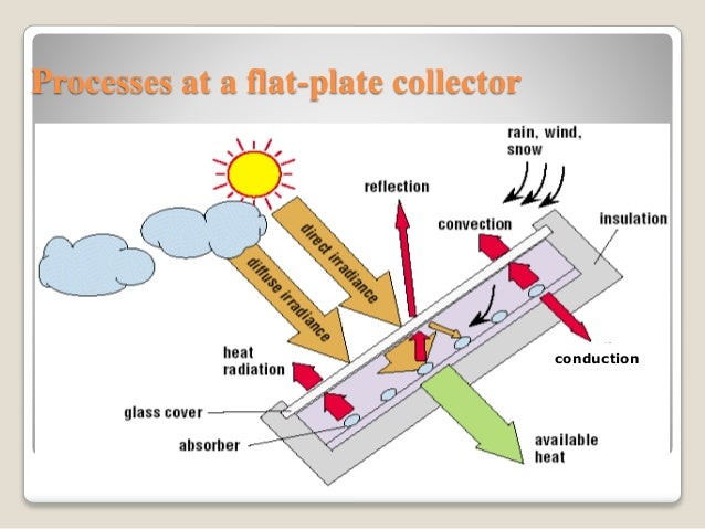essay flat plate collector Download free essays, great collection of essays design considerations for optimizing flat plate collector effectiveness engineering essay.