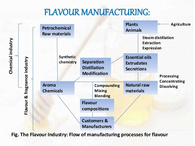 Flavoring Food Naturally