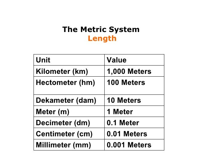 Metric system for Millimeters to meters