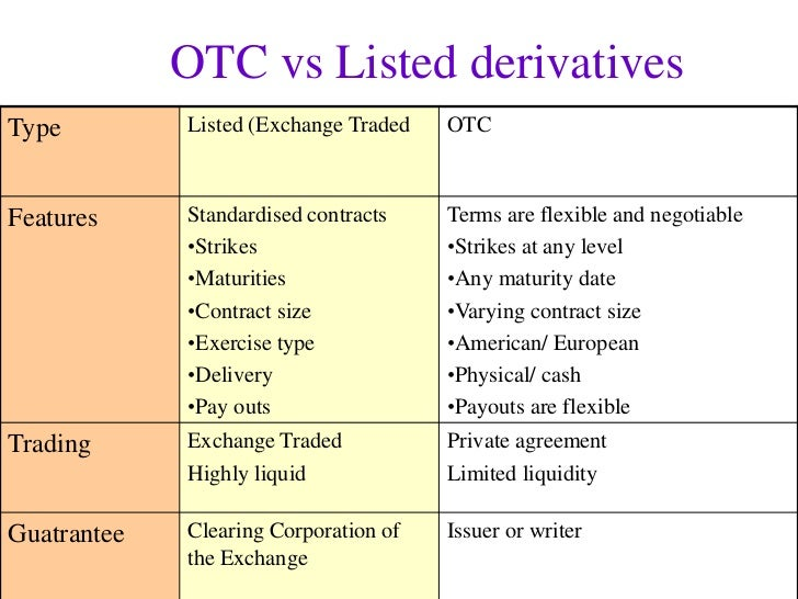 Exchange traded options vs otc