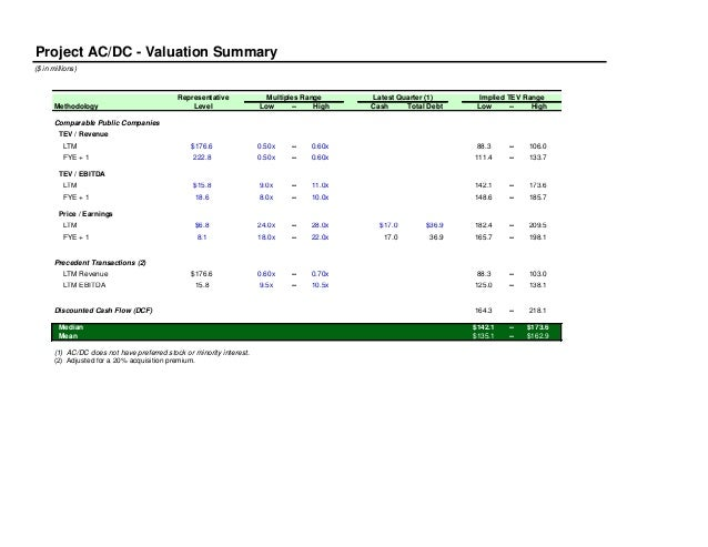 Project AC/DC - Valuation Summary($ in millions)Representative Multiples Range Latest Quarter (1) Implied TEV RangeMethodo...