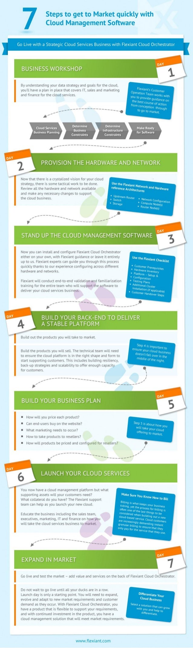 7 step guide to get to market quickly with Flexiant Cloud Orchestrator