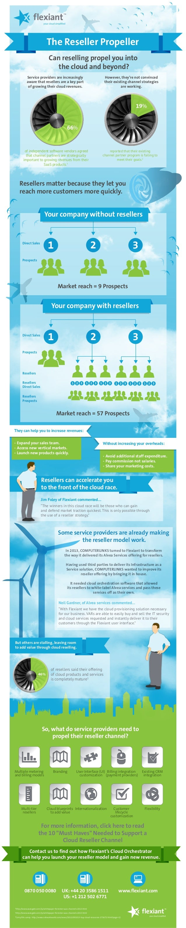 The Reseller Propeller Can reselling propel you into the cloud and beyond? Service providers are increasingly aware that r...