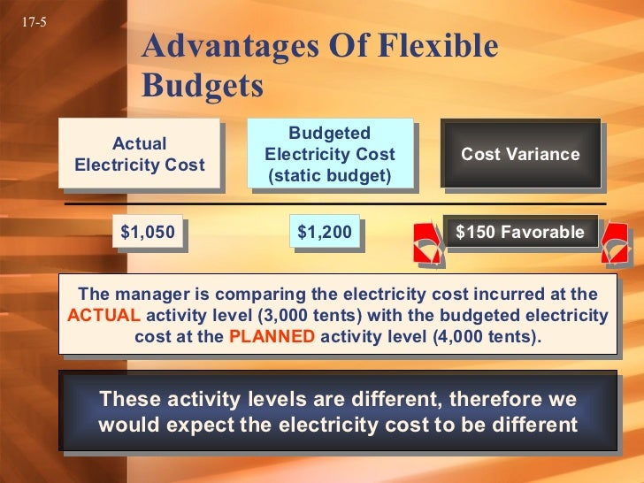 predetermined overhead rates flexible budgets and Flexible budgets hmm comparing static budgets with actual costs is like comparing apples and oranges static budgets are prepared for a single, planned level of activity performance evaluation recall that fixed overhead costs are applied to products and services using a predetermined fixed overhead rate (pfohr).