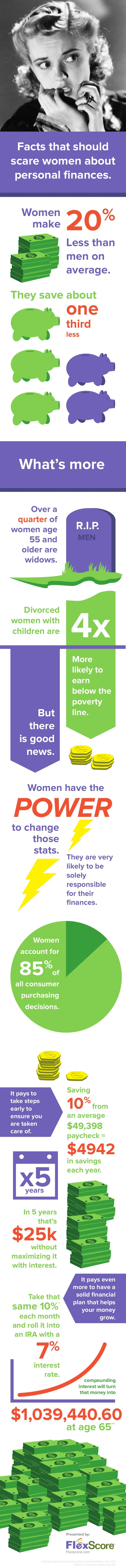 Facts that should scare women about personal finances. Women make  20  %  Less than men on average.  They save about  one t...