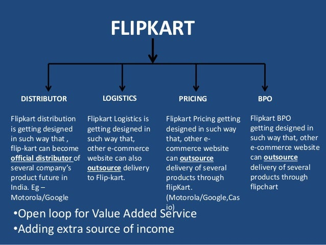 flipkart supply chain management Lead and manage pan india logistics & supply chain operations for flipkart  b2c segment • responsible for driving operational & service excellence.