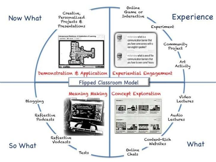 A Model for the Flipped Classroom