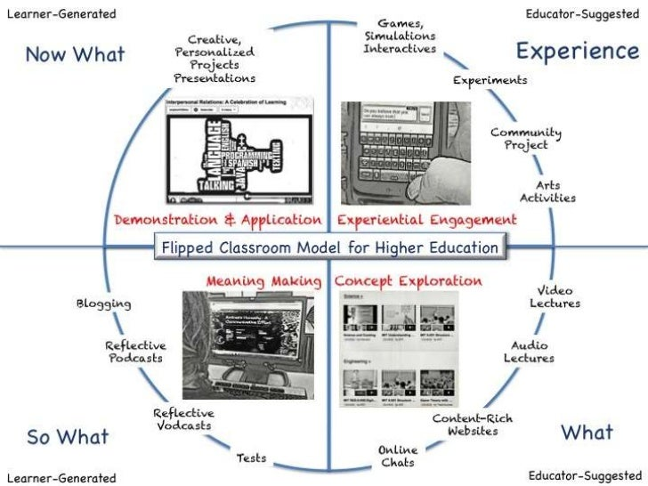 Flipped Classroom Higher Education