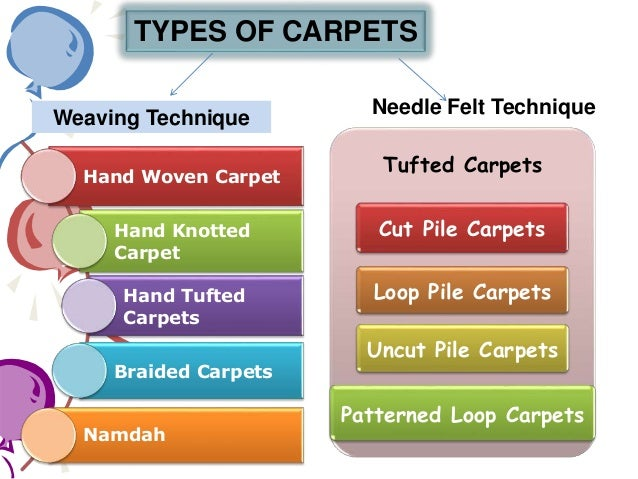 Woven Carpets Types Types of Carpets Weaving