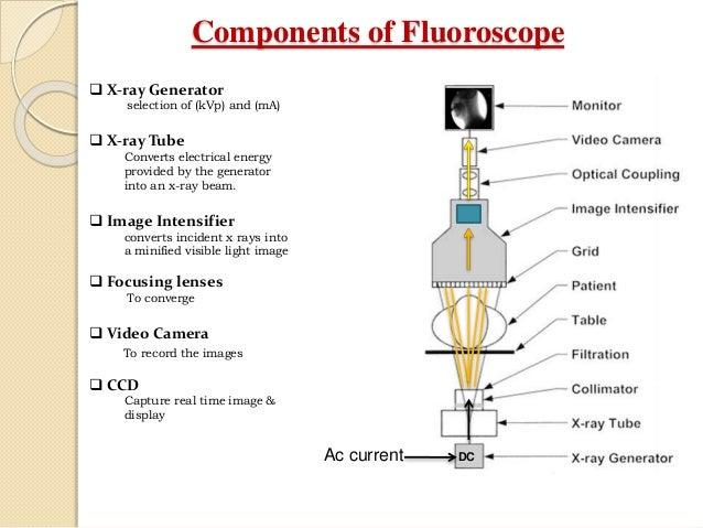 Flouroscopy Ppt