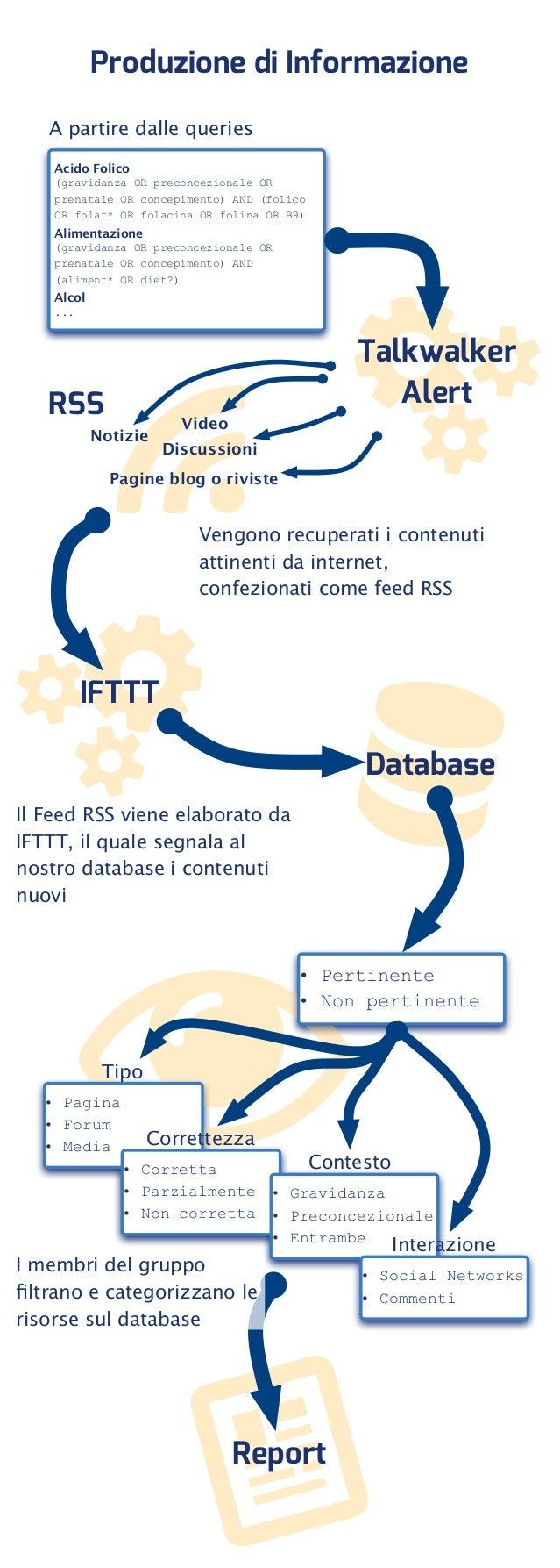Flow chart: Analisi produzione informazione