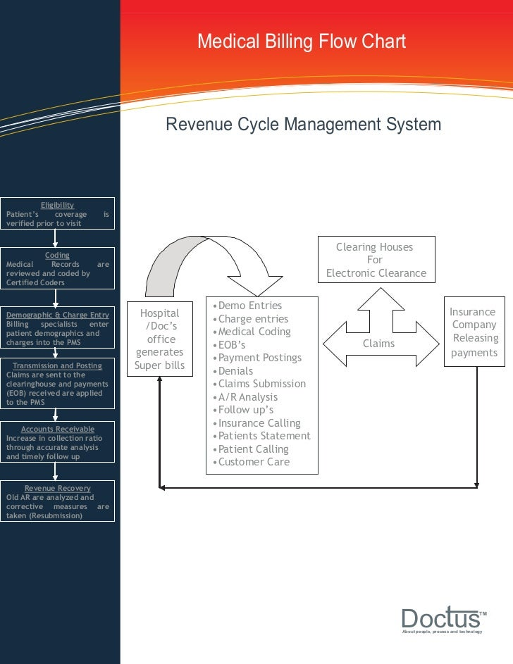 Medical Billing Process Flow Chat