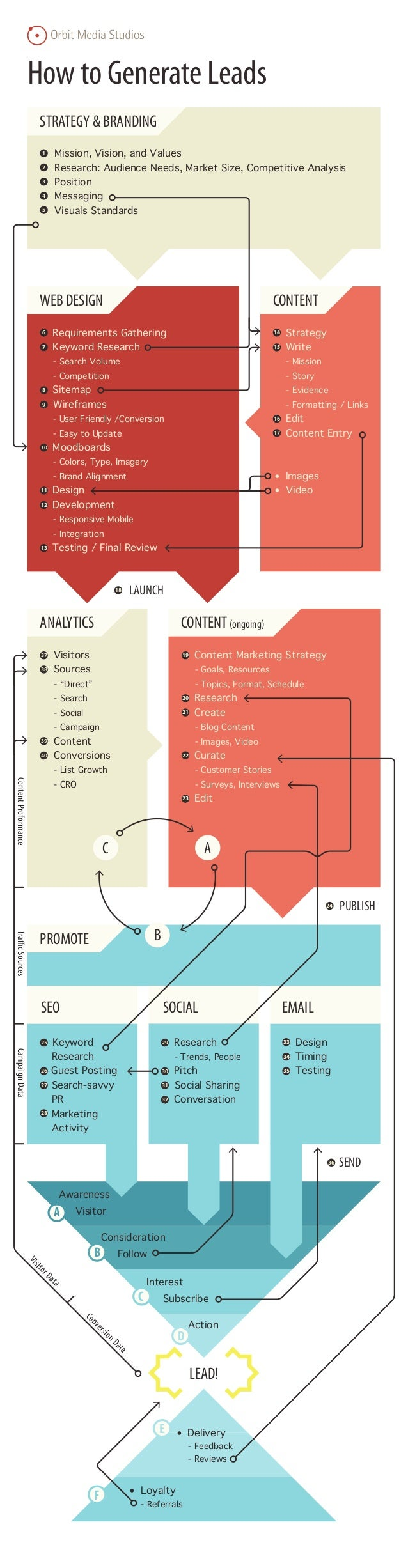 How to Generate Leads STRATEGY & BRANDING 1 • 2 • 3 • 4 • 5 •  Mission, Vision, and Values Research: Audience Needs, Marke...