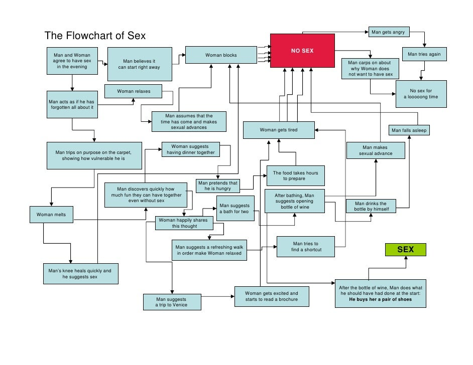 Man gets angry  The Flowchart of Sex                                                                                      ...