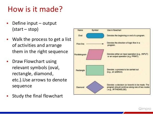 flowchart a problem solving tool