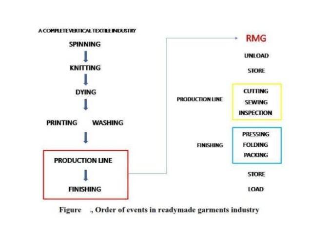 Knit Fabric Dyeing Process Flow Chart : Flow charts of textile and garments
