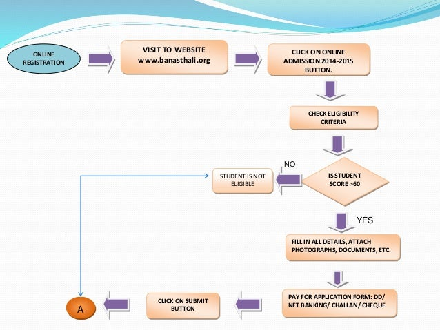 online banking flowchart Activity diagram template of online banking system.