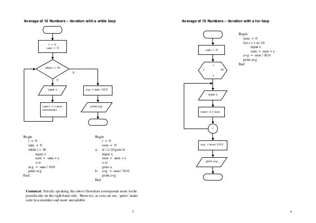 Program Design With Pseudocode Pdf
