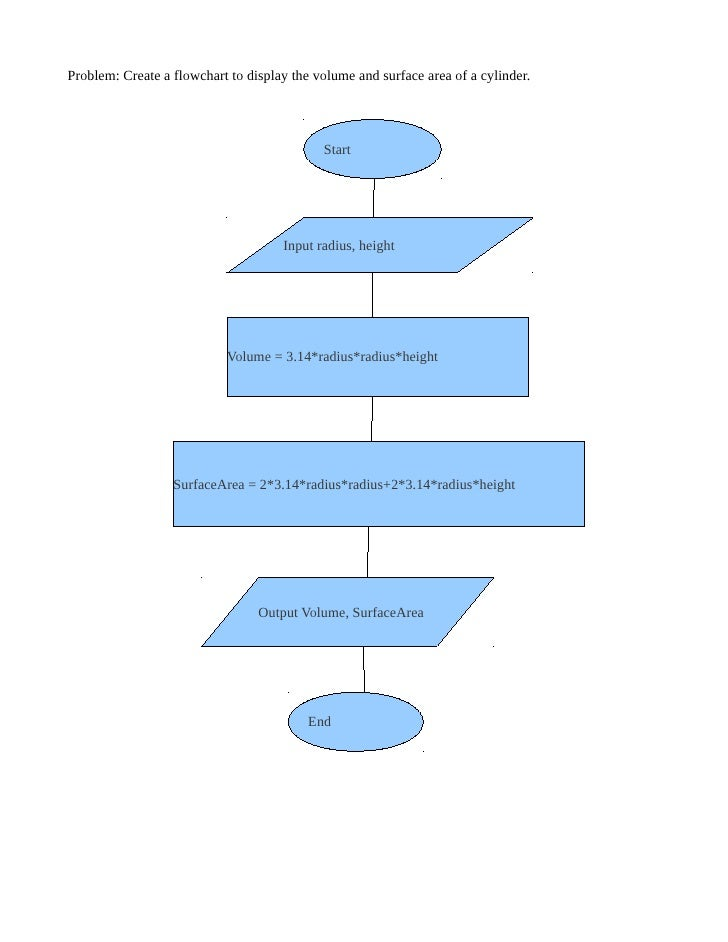 Problem: Create a flowchart to display the volume and surface area of a cylinder.                                         ...