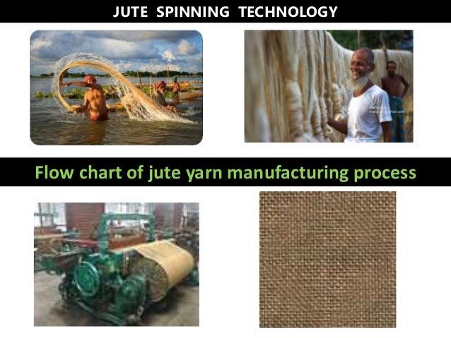 Flow chart of jute yarn manufacturing process JUTE SPINNING TECHNOLOGY