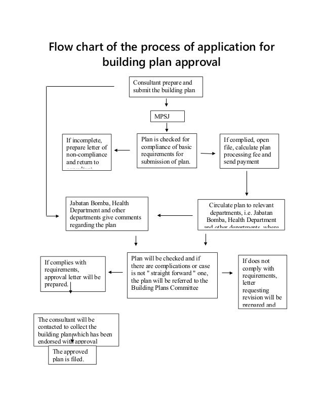 Flow chart of the process of application for build