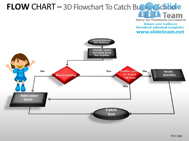 Flow chart powerpoint presentation slides ppt templates