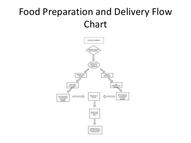 Flowchart Presentation