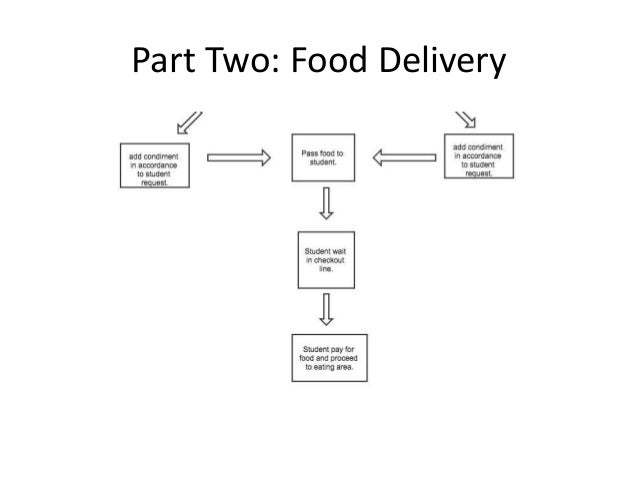 Online Delivery Online Delivery Process