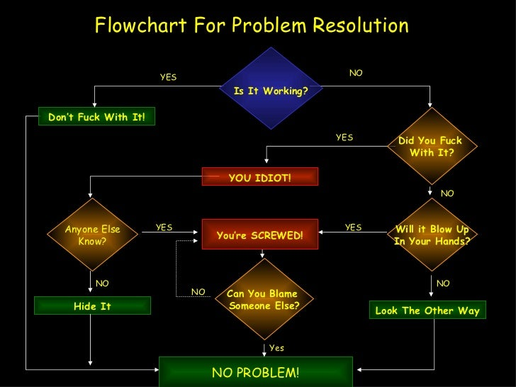 Flowchart resolution
