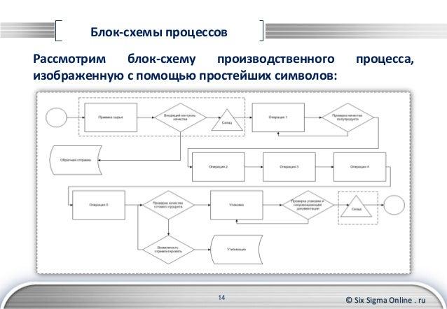 Блок-схемы процессов