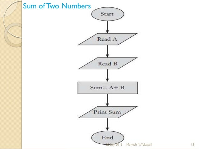 The Product Of Two Natural Numbers Whose Sum Is
