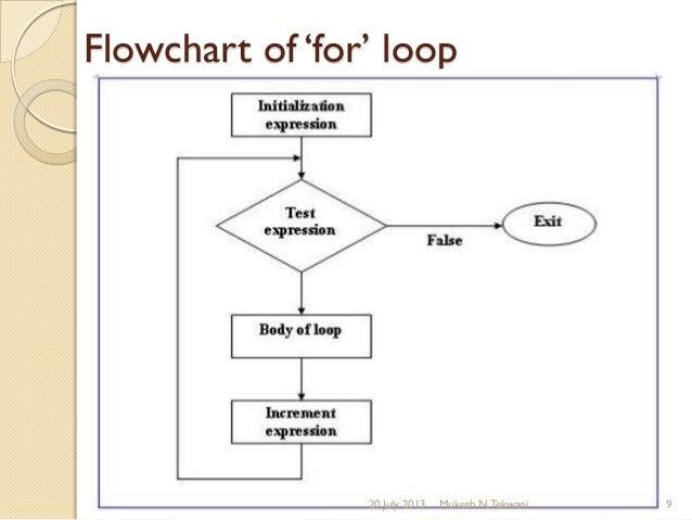 Flow chart loop