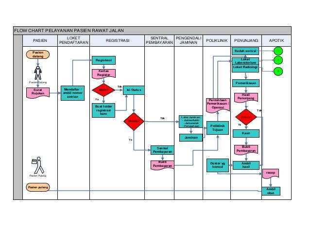SIMRS – Sistem Informasi Manajemen Rumah Sakit