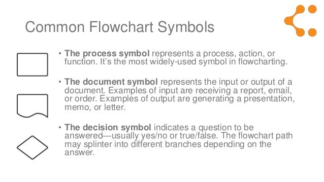 Flowchart Symbol Definitions Symbol in Flowcharting