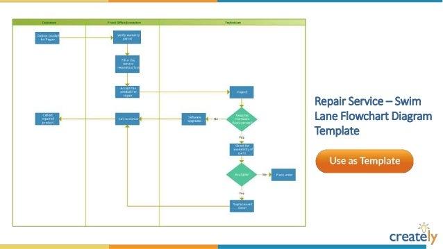 Work flow chart template 2